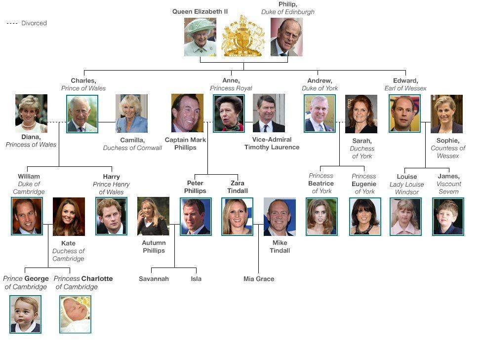 Её Величество Елизавета Вторая — истинная королева Англии