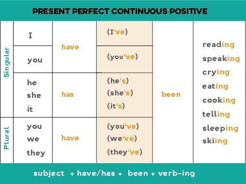 Разбираем Present Perfect Continuous Tense