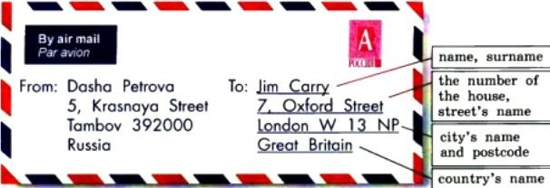 Как написать адрес на английском - подробное руководство