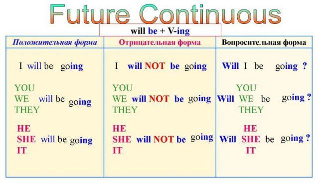 Future Continuous: правила и примеры