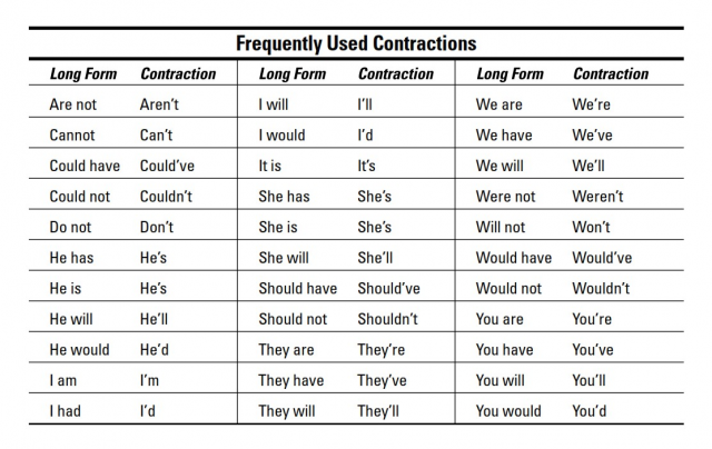 Сокращения в английском языке – самые популярные и употребляемые
