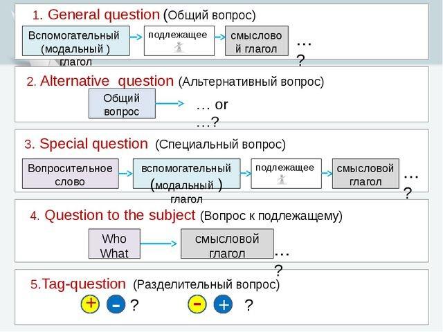 Разделительные вопросы в английском языке примеры 5 класс