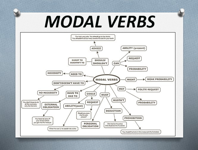 Английский модальный глагол это? - общие сведения