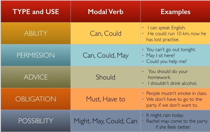 Модальны глаголы can и could и их использование