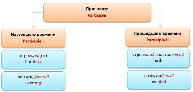 Причастие в английском языке: виды причастий и использование