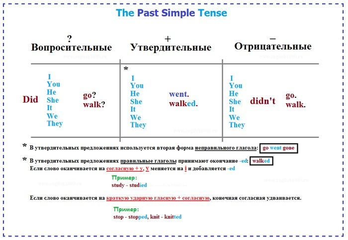 Past Simple - простое прошедшее время