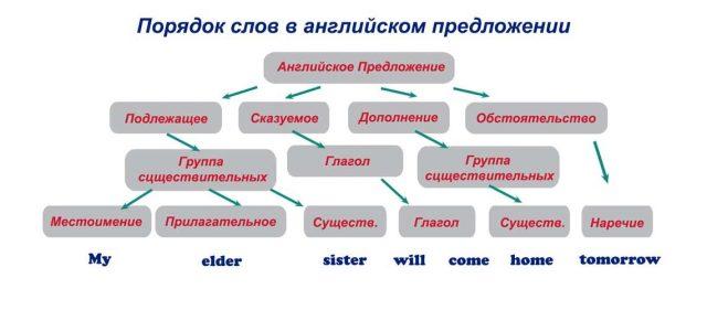 Порядок слов в английском предложении: правила построения