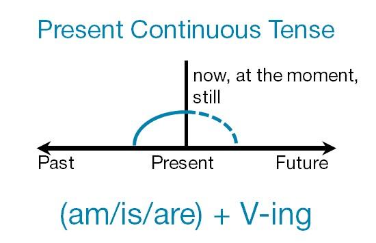 Время Present Continuous: образование и употребление