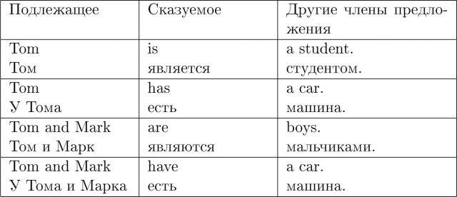 глагол to be в предложении