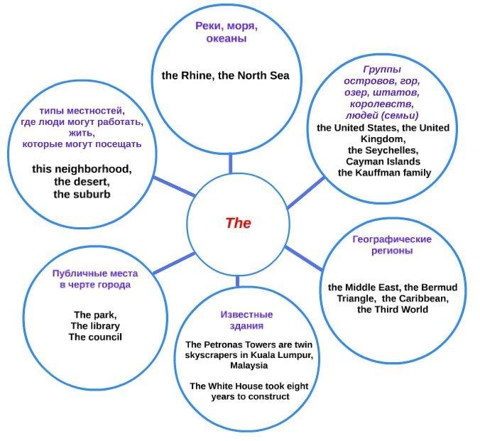 Употребление артиклей в английском языке: правила и примеры