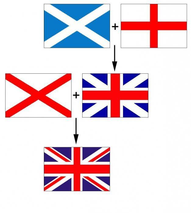 Английский флаг: происхождение и значение