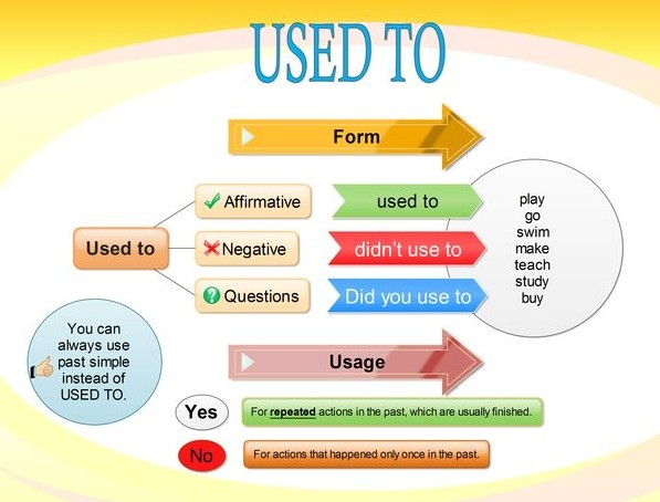 Грамматическая конструкция used to в английском языке