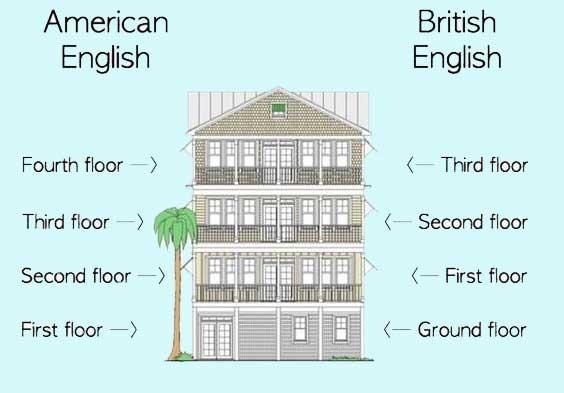 Американский и Британский английский: основные различия