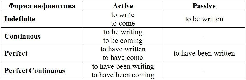 Инфинитив в английском языке (Infinitive)