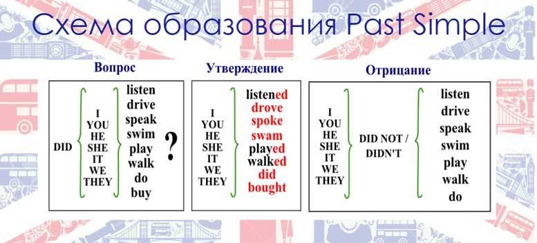 Примеры предложений в Present Simple