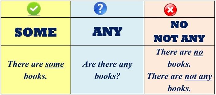 неопределенные местоимения в английском - примеры