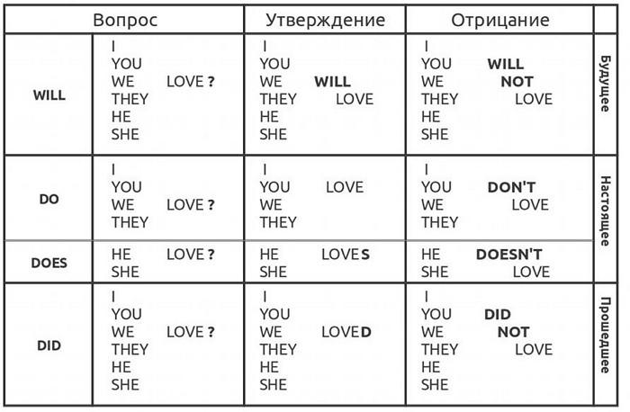 Вспомогательные глаголы – Auxiliary Verbs