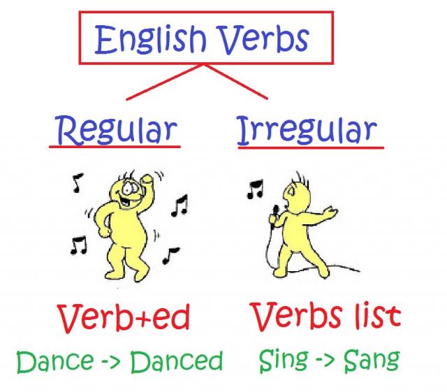 правильные и неправильные глаголы
