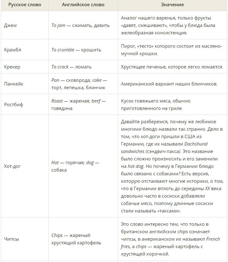Английские заимствования в русском языке