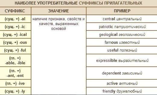 Способы словообразования в английском языке