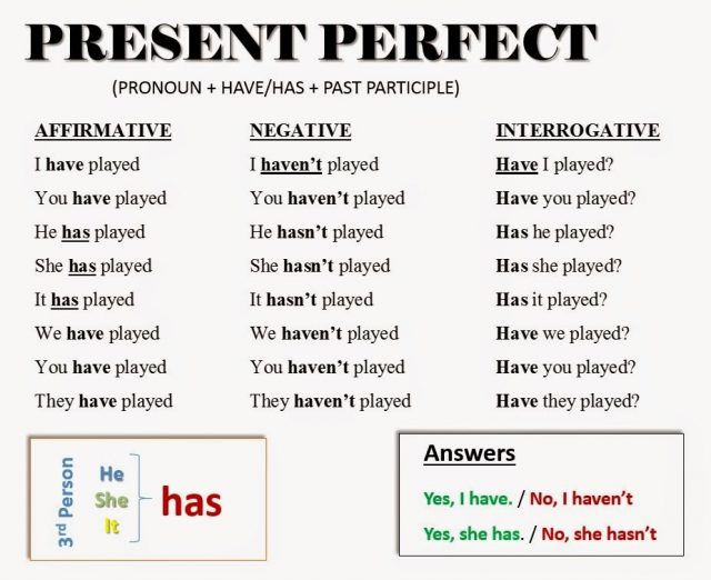 английский язык present perfect