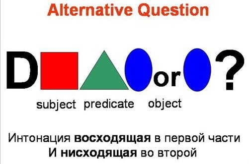 Альтернативный вопрос в английском языке. Alternative Question