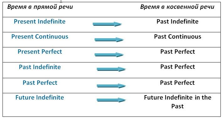 Согласование времен (Sequence of Tenses) в английском языке