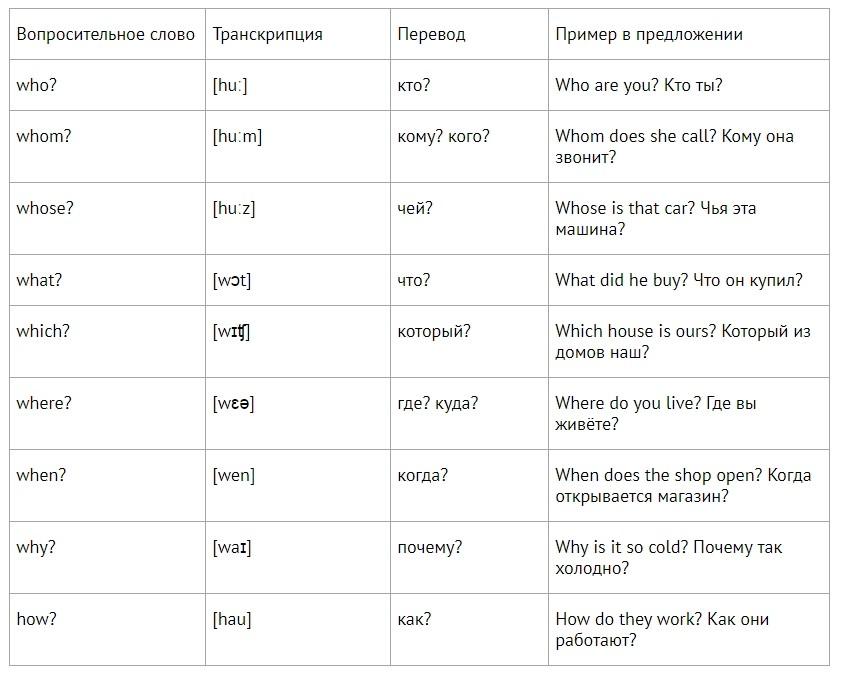 Вопросительные слова и фразы на английском плюс немного грамматики
