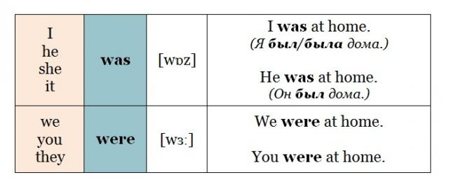 Правила употребления глаголов Was и Were