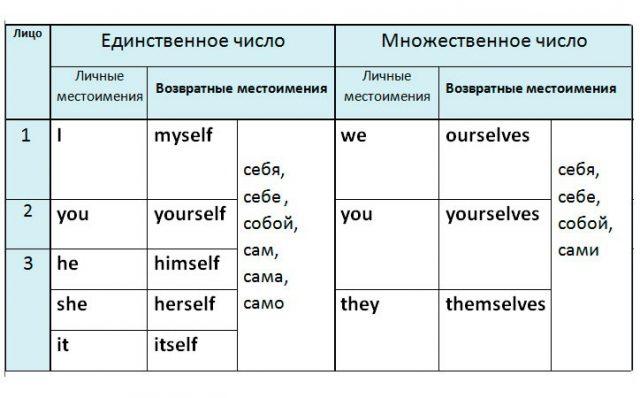 Возвратные местоимения в английском языке: примеры и правила использования