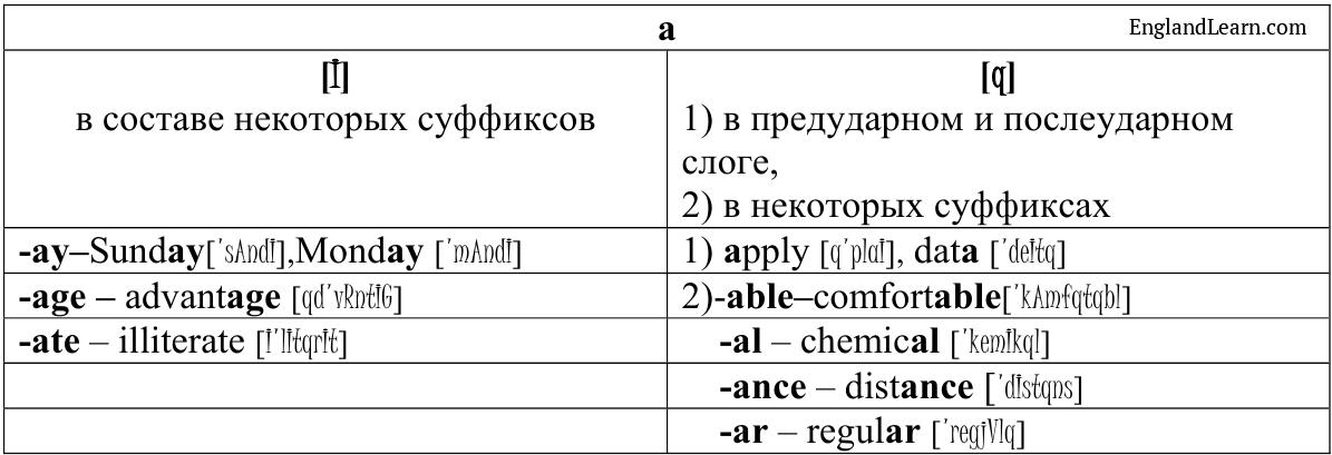 Таблица с примерами произношения гласных